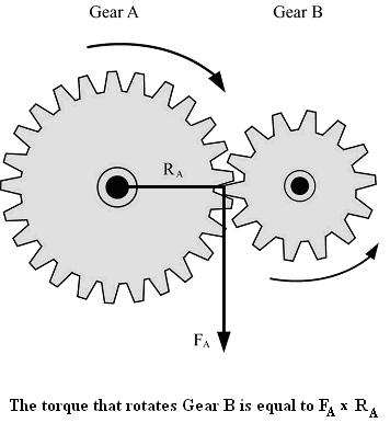gears discoverhover curriculum guide 10 gear ratio